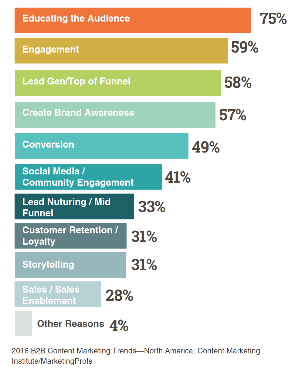 B2B content marketing trends.png