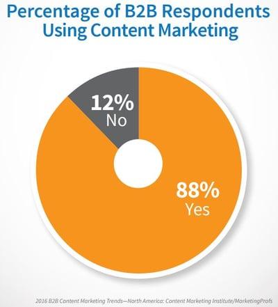 B2B-Content-Marketing-Statistics-2016