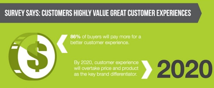 pay-more-for-customer-experience
